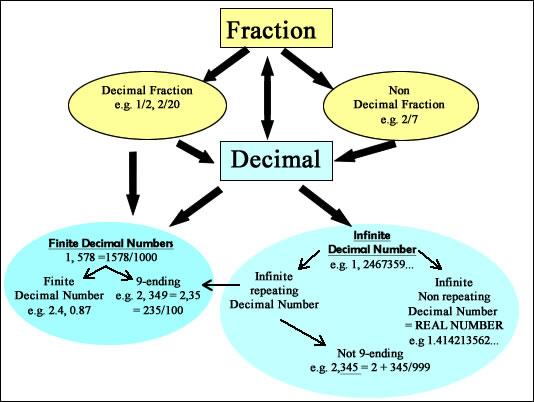 fractions and decimals recap chart