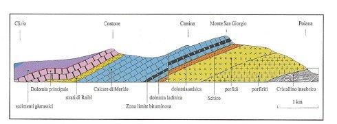 Monte Sangiorgio Geology